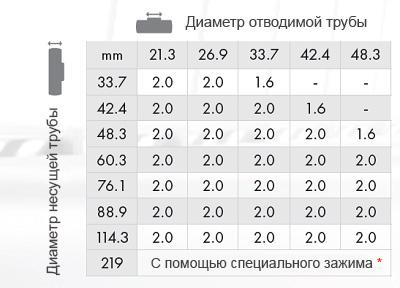 Таблица подбора головок